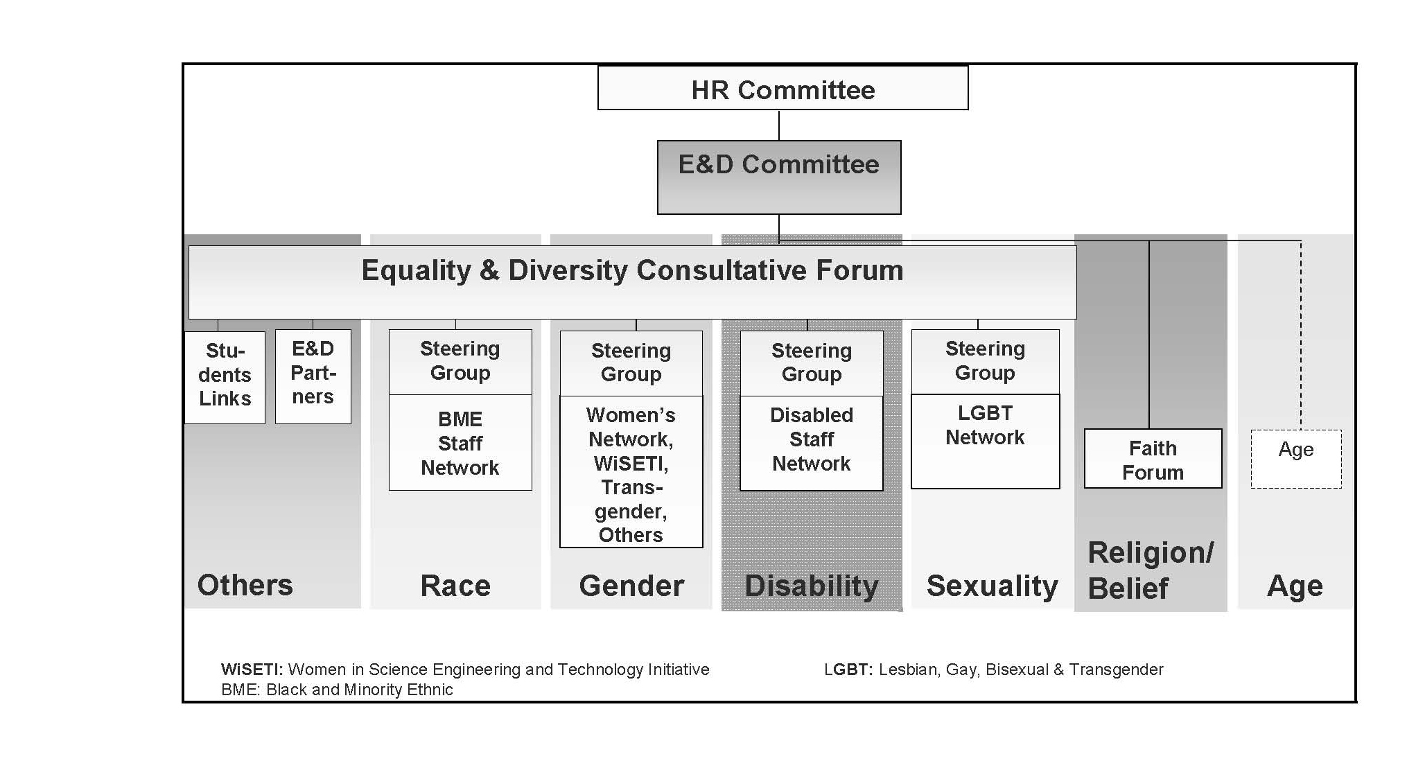 identify which legislation and codes of practice relating to equality diversity and discrimination a Explain how legislation and codes of practise relating to equality, diversity and discrimination apply to own.