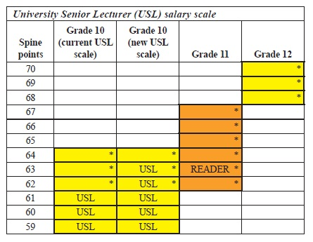 Schedule 2 Revised Grade 12 Academic Band Criteria